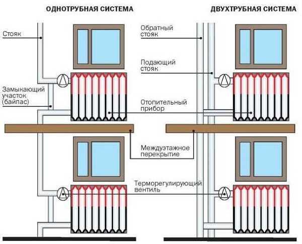 Система стояков