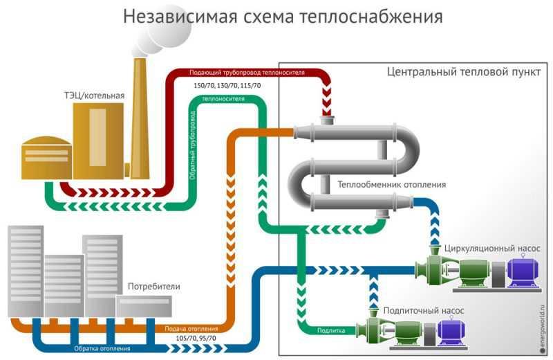 Система отопления жилого дома теплообменник ремонт теплообменников в нижнем новгороде