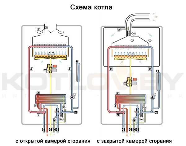 Двухконтурный напольный газовый котел специфика устройства и выбора
