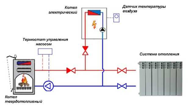 Как правильно подключить котел к системе отопления