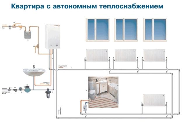 Альтернативное отопление квартиры в многоквартирном доме