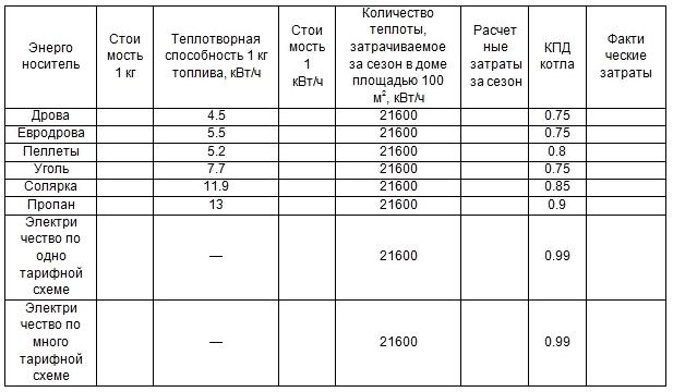 Экономное отопление частного дома без газа