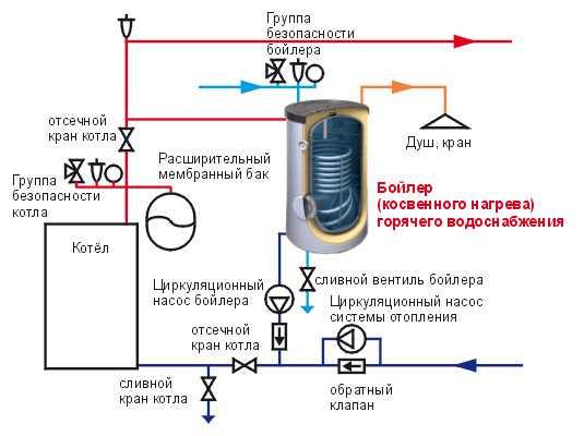 Монтаж бойлера косвенного нагрева