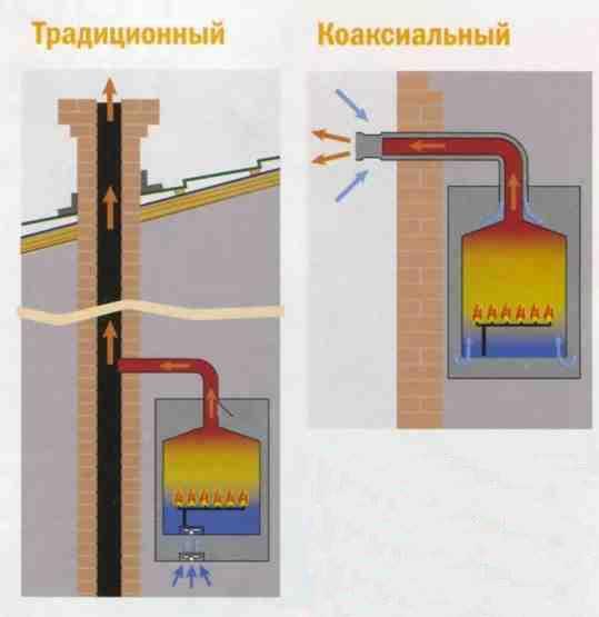 Вентиляция топочной с газовым котлом