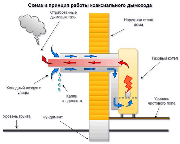 Газовый котел с коаксиальным дымоходом нужна ли вентиляция какое расстояние от зонта дымохода до трубы дымохода