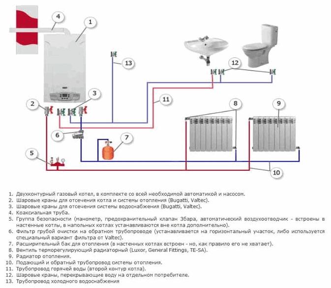 автоматические схемы отопления дома