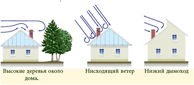 как утеплить кирпичный дымоход в частном доме