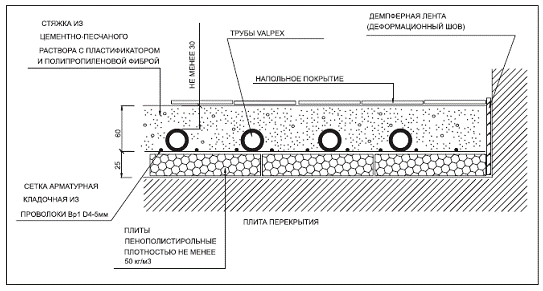 Расчет водяного теплого пола самым простым методом