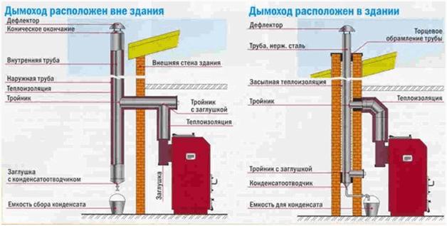 Конструкция и принцип работы дымохода для твердотопливного котла