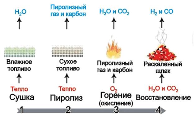 Двухконтурные котлы на твердом топливе