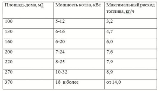 Как рассчитать мощность теплообменника котла теплообменник на bmw e38