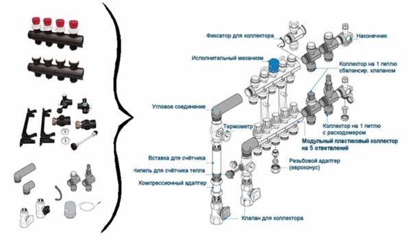 Коллектор для теплого пола как собрать – Как правильно установить коллектор для теплого пола своими руками — Стройматериалы Пирамида в Демихово