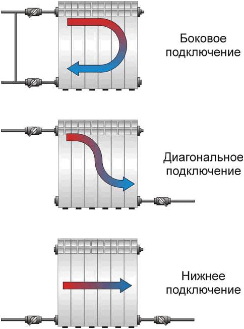 Подключение батареи отопления полипропиленом