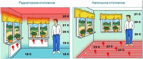 Тёплый пол или радиаторы. Или тёплый пол плюс радиаторы?