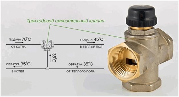 Схема работы трехходового термостатического смесительного клапана для теплого пола