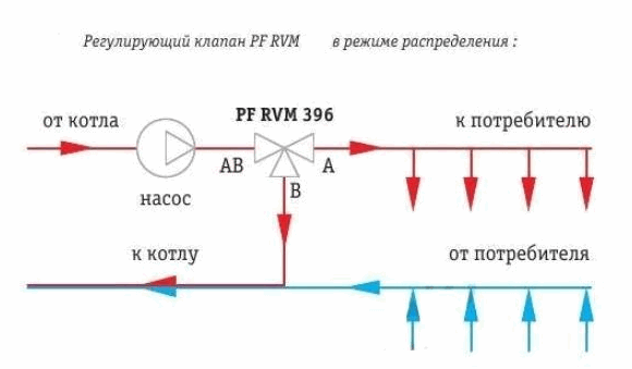 Схема подключения трехходового смесительного клапана теплого пола