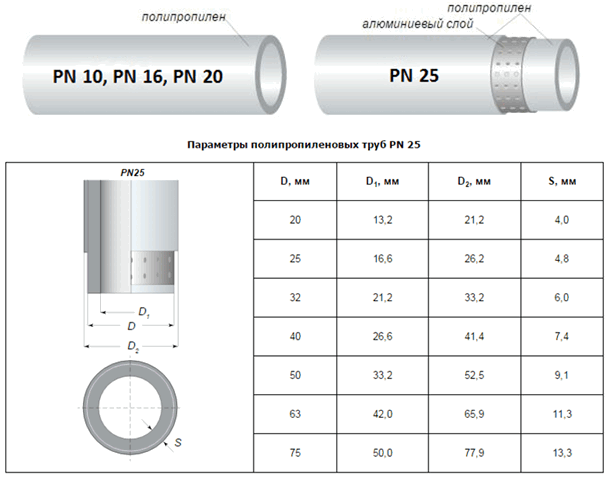 размер полипропиленовых труб для отопления