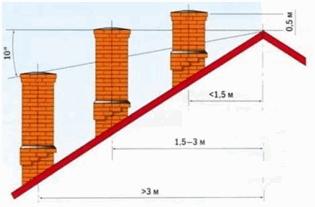 Установка дымохода для газовых котлов – требования и материалы