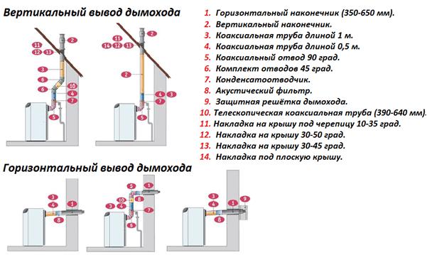 Какой диаметр дымохода может быть схема колодцев дымохода