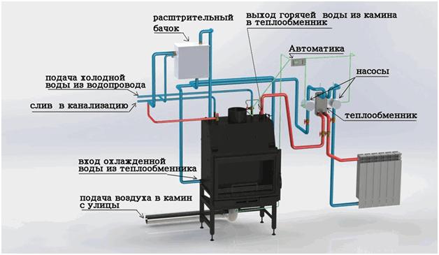 Как подключить теплообменник к камину теплообменник для теплого пола в квартире от центрального отопления купить