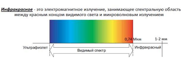Система отопления ПЛЭН инфракрасный пленочный обогрев