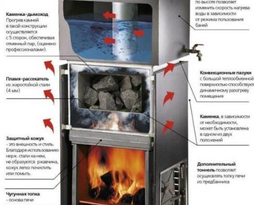 Чугунные печи для бани с закрытой каменкой: в чем их особенность, что можно купить в России