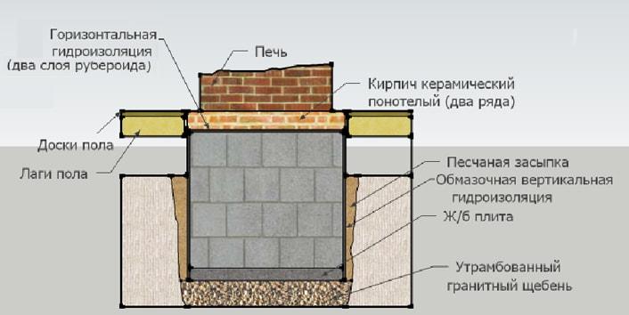 Как залить фундамент под печку