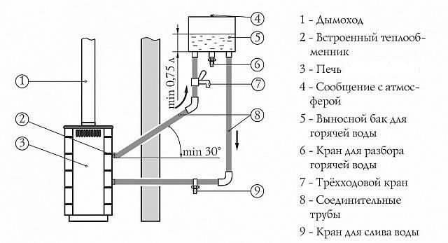 Банная печь Тунгуска - обзор характеристик