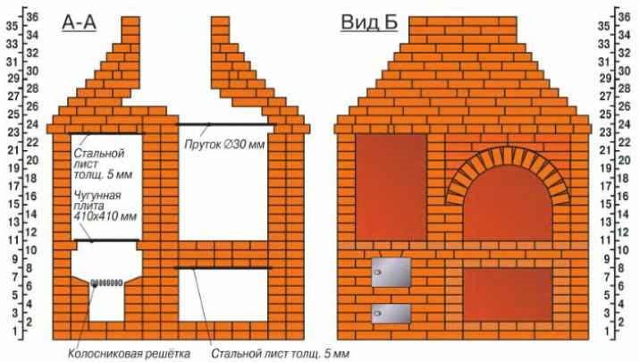 Печи для барбекю - назначение и обзор конструкций