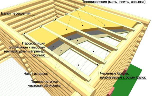 Как правильно утеплить потолок в бане изнутри и снаружи