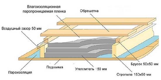 Утепление мансарды минеральной ватой своими руками