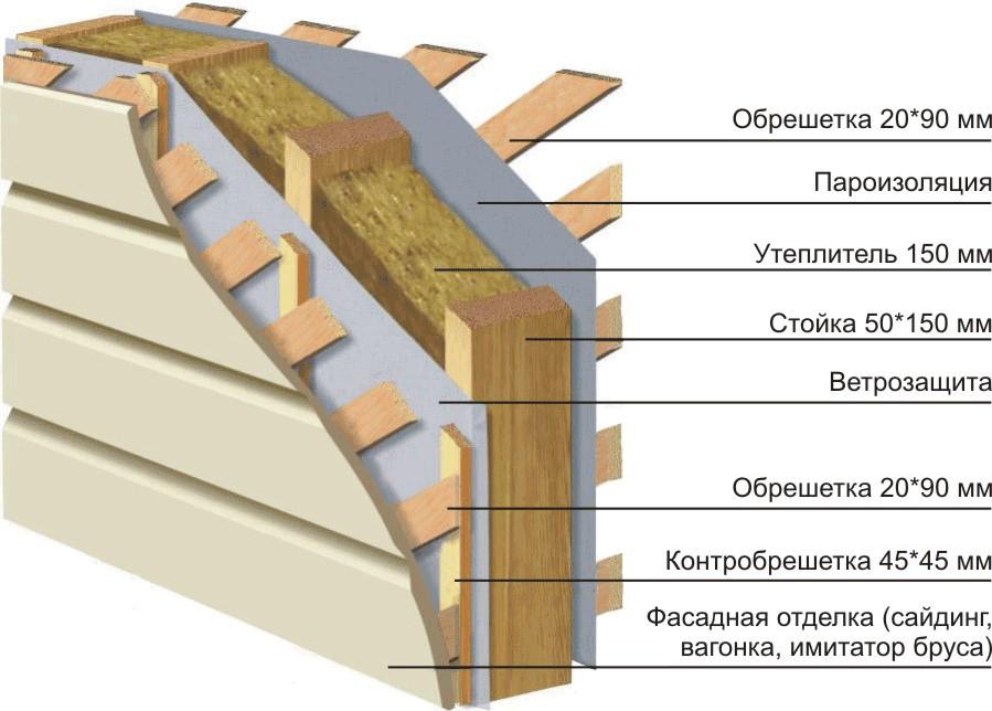 Как утеплить каркасный дом минеральной ватой