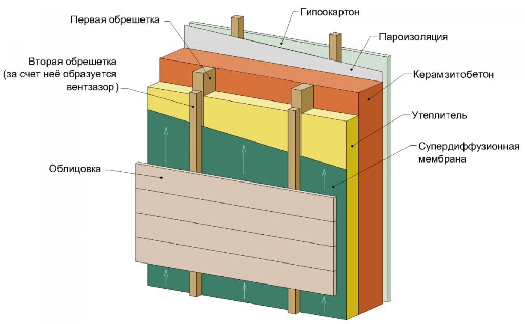 Утепляем баню из керамзитобетонных блоков правильно