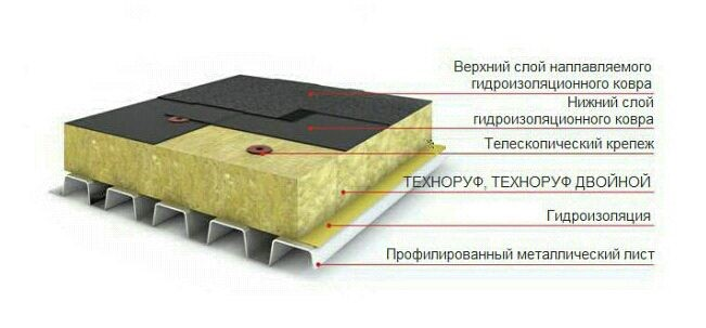 Технические характеристики утеплителя ТехноРуф