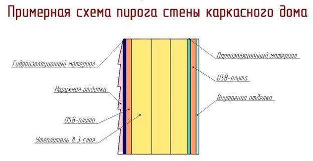 Как утеплить каркасный дом пенопластом