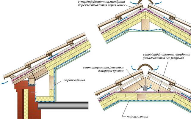 Изоспан для кровли: как правильно постелить изоспан на крышу