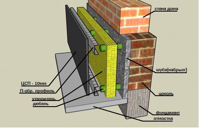 Как утеплить фундамент уже построенного частного дома