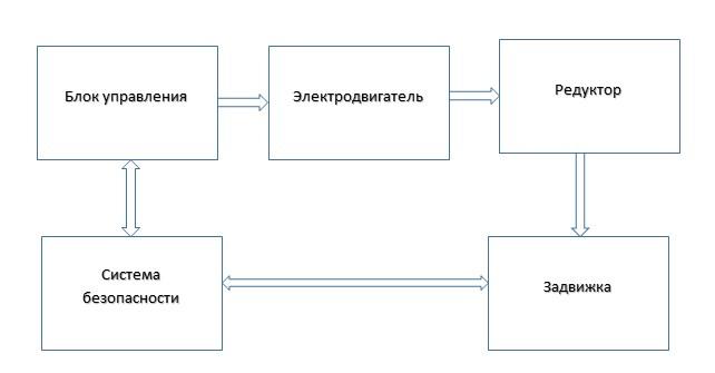 Особенность конструкции и принцип управления задвижки с электроприводом
