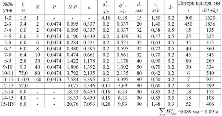 Beitrag zur eindimensionalen stationären und nichtstationären Gasströmung mit