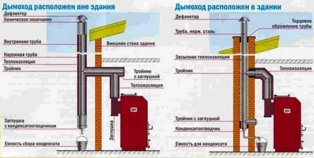 Базальтовая вата для дымохода – советы по выбору и монтажу теплоизоляции из базальта