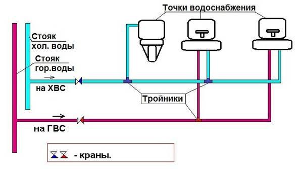 Водоснабжение частного дома - виды и устройство системы водоподачи
