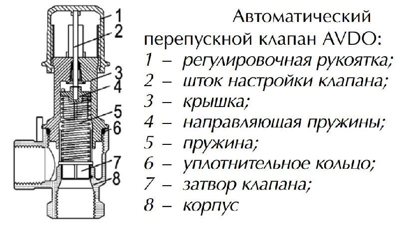 Перепускной клапан распределителя