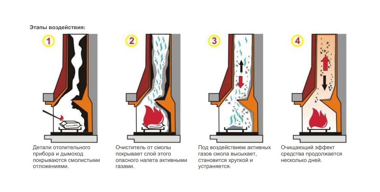 Как почистить трубу в бане от сажи: как почистить дымоход от сажи наиболее эффективными народными и современными способами