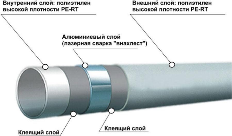 Согнуть металлопластиковую трубу под 90 градусов