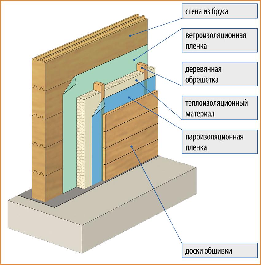 Чем утеплить стены квартиры изнутри: обзор подходящих материалов, правил выбора и основных технологий монтажа утеплителя