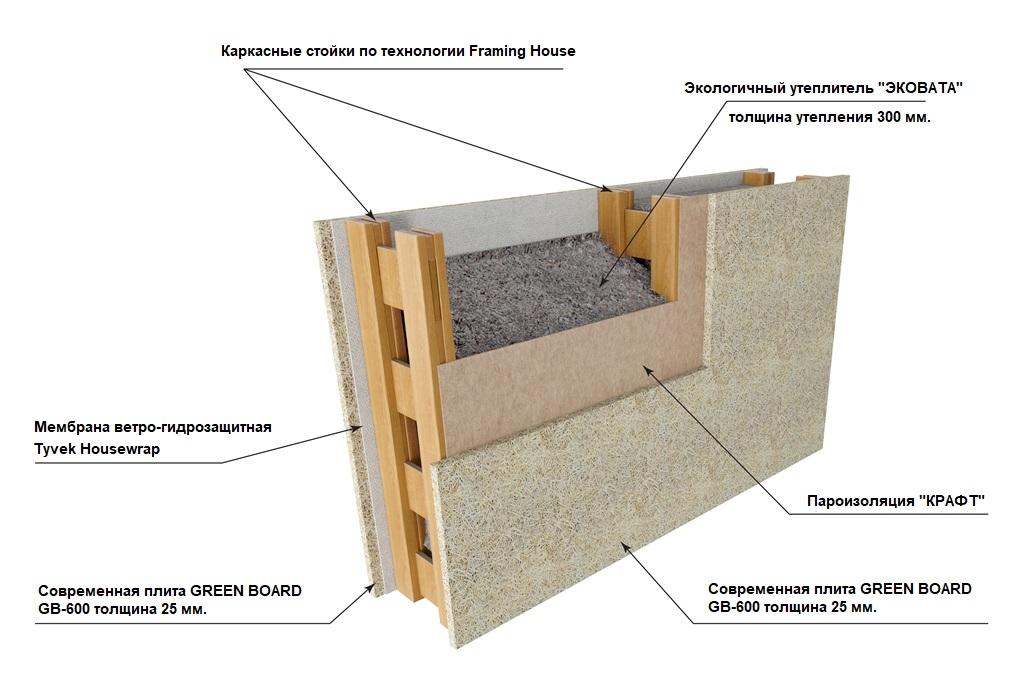 Технология утепления каркасной конструкции: советы от экспертов в сфере строительства